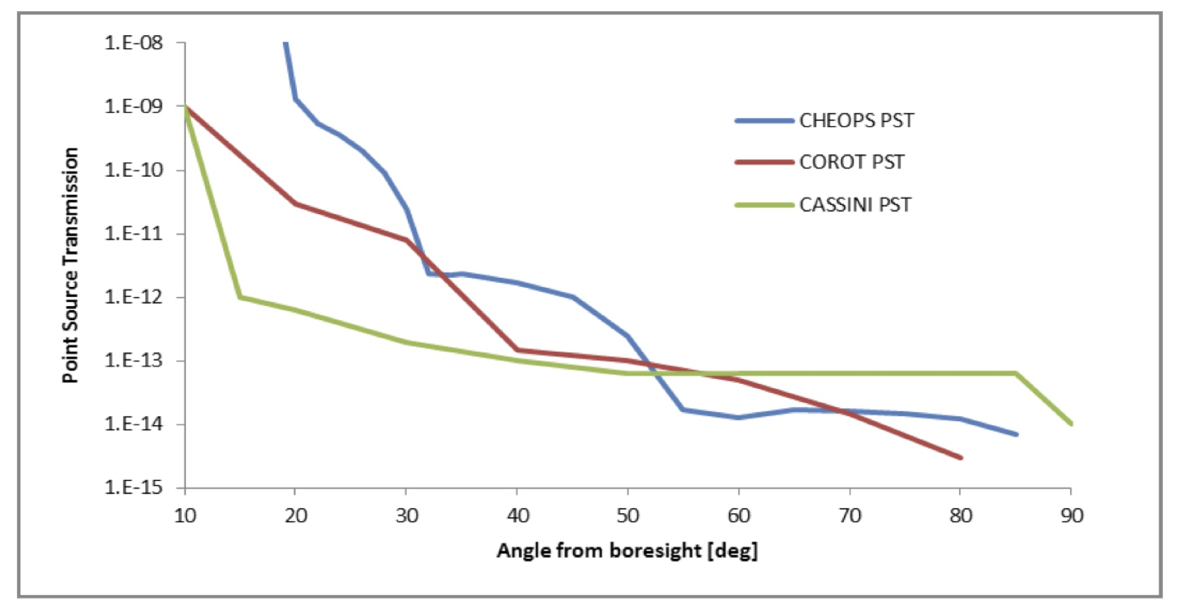comparison of corot cassini and cheops prliminary optical design