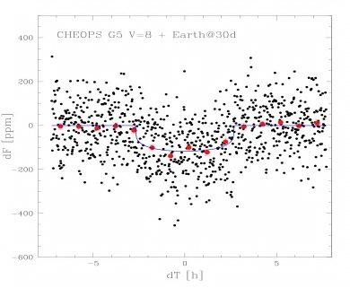 Simulation of a transiting Earth size-sized planet of 60 day period orbiting a G5 star of 8th V-magnitude as observed by CHEOPS